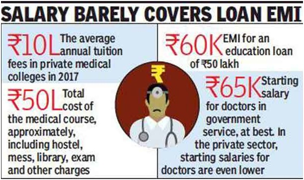 MBBS Abroad fee structure